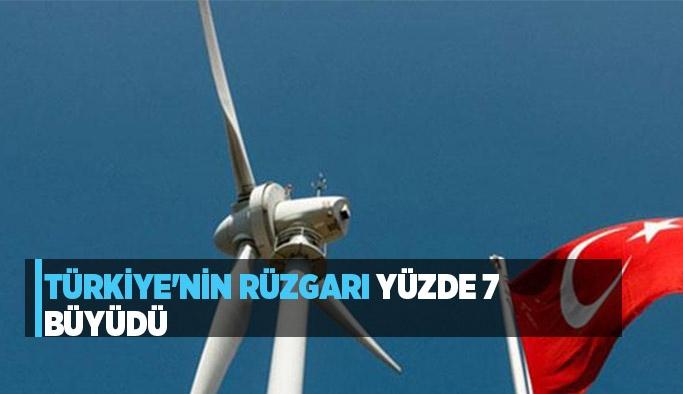 Türkiye'nin rüzgarı yüzde 7 büyüdü
